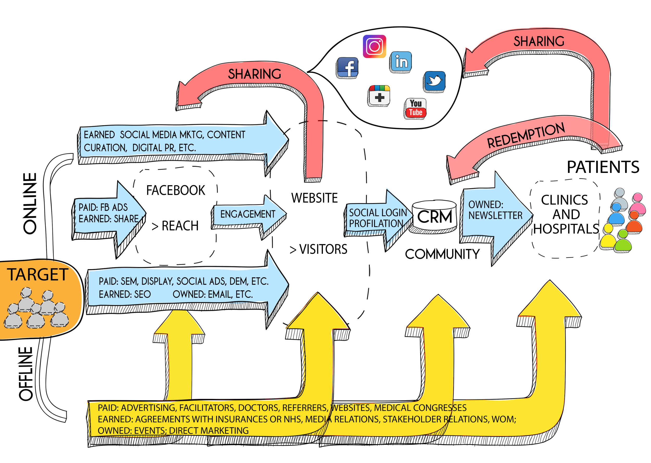 lead generation communication ecosystem, alessandro santambrogio, acesis, healthcare, digital marketing